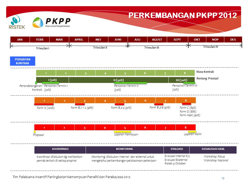 AGENDA WORKSHOP EVALUASI PKPP 2012