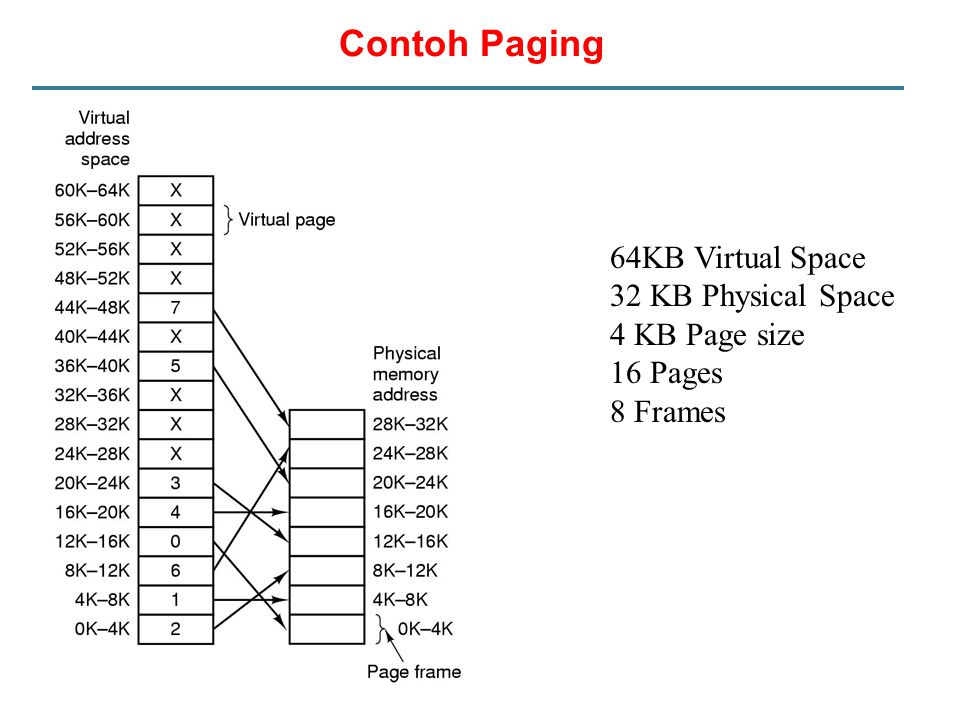 Contoh Paging 64KB Virtual Space 32 KB Physical Space 4 KB Page size