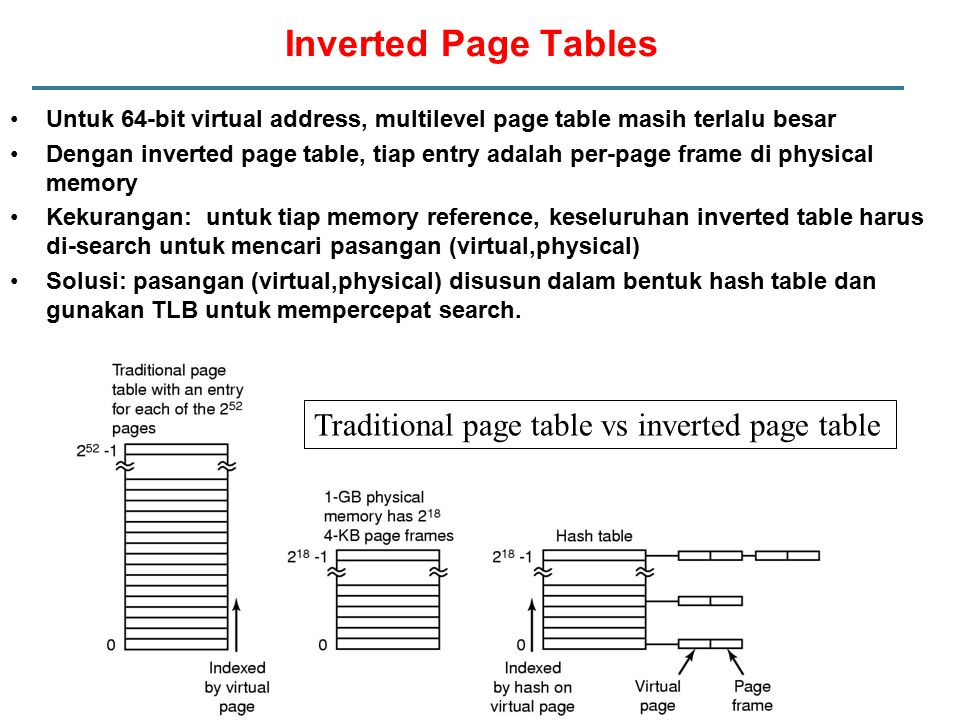 Inverted Page Tables Traditional page table vs inverted page table