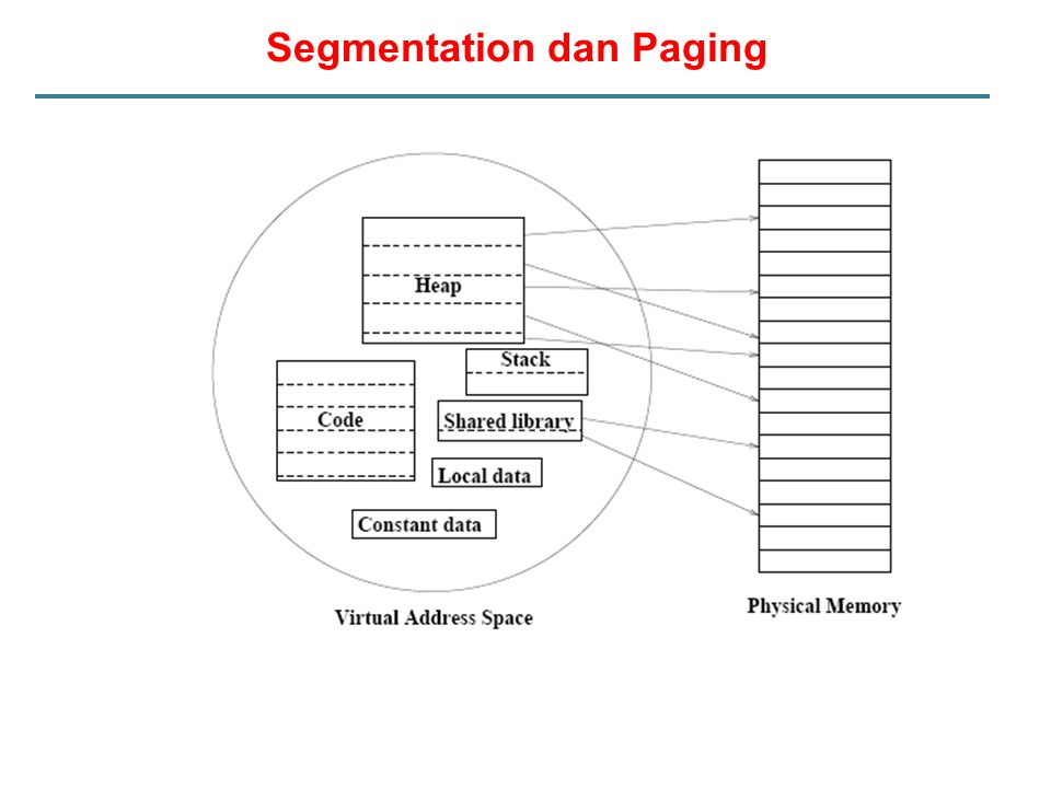Segmentation dan Paging