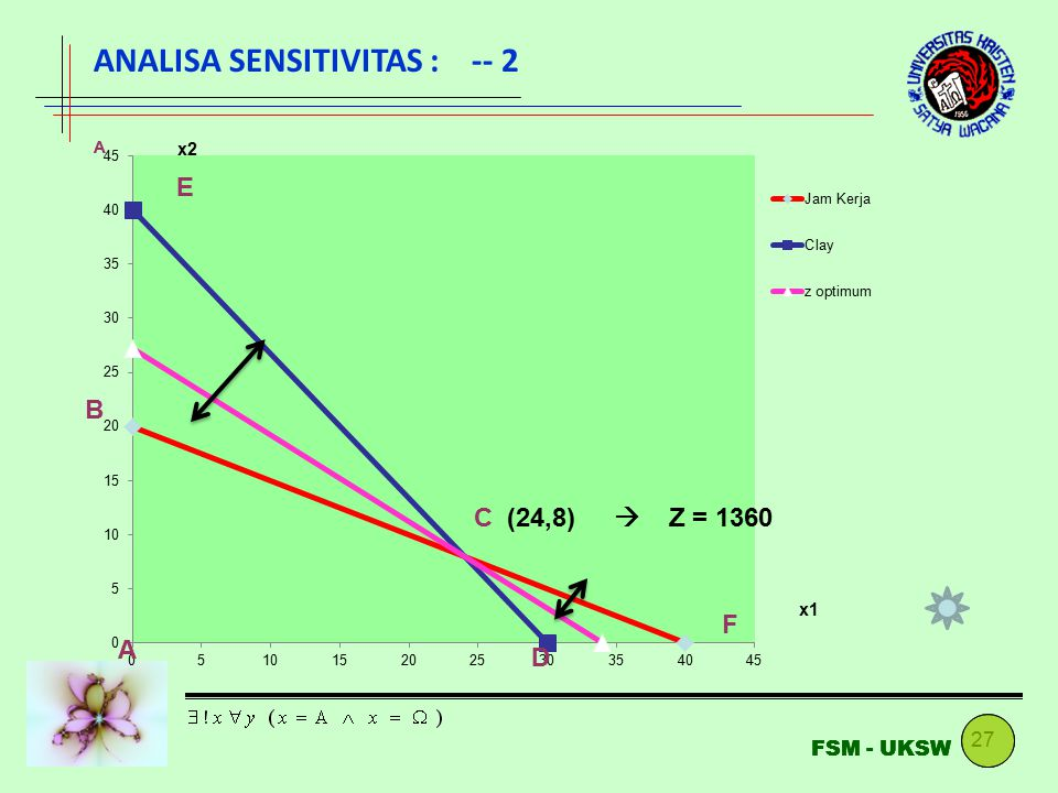 ANALISA SENSITIVITAS : -- 2