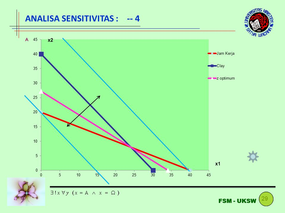 ANALISA SENSITIVITAS : -- 4
