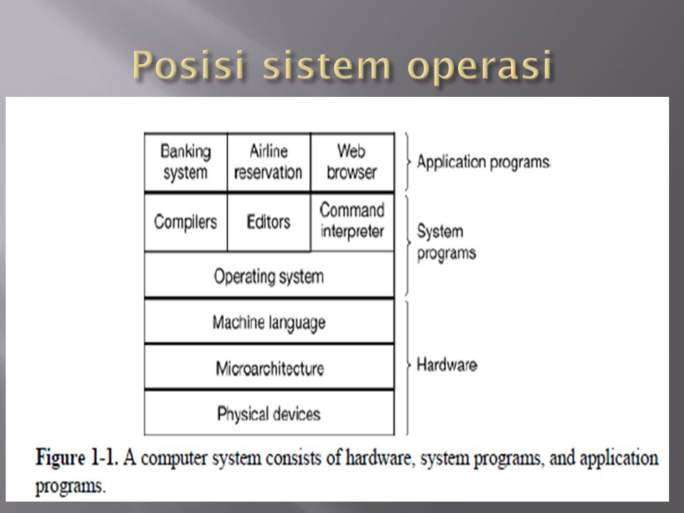 Posisi sistem operasi
