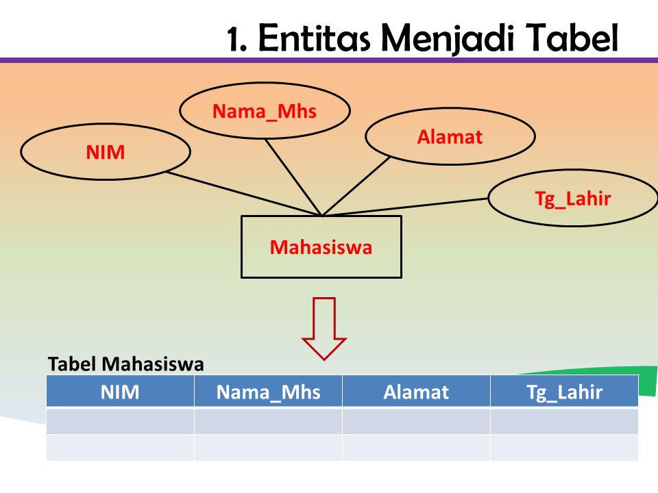 1. Entitas Menjadi Tabel Nama_Mhs Alamat NIM Tg_Lahir Mahasiswa