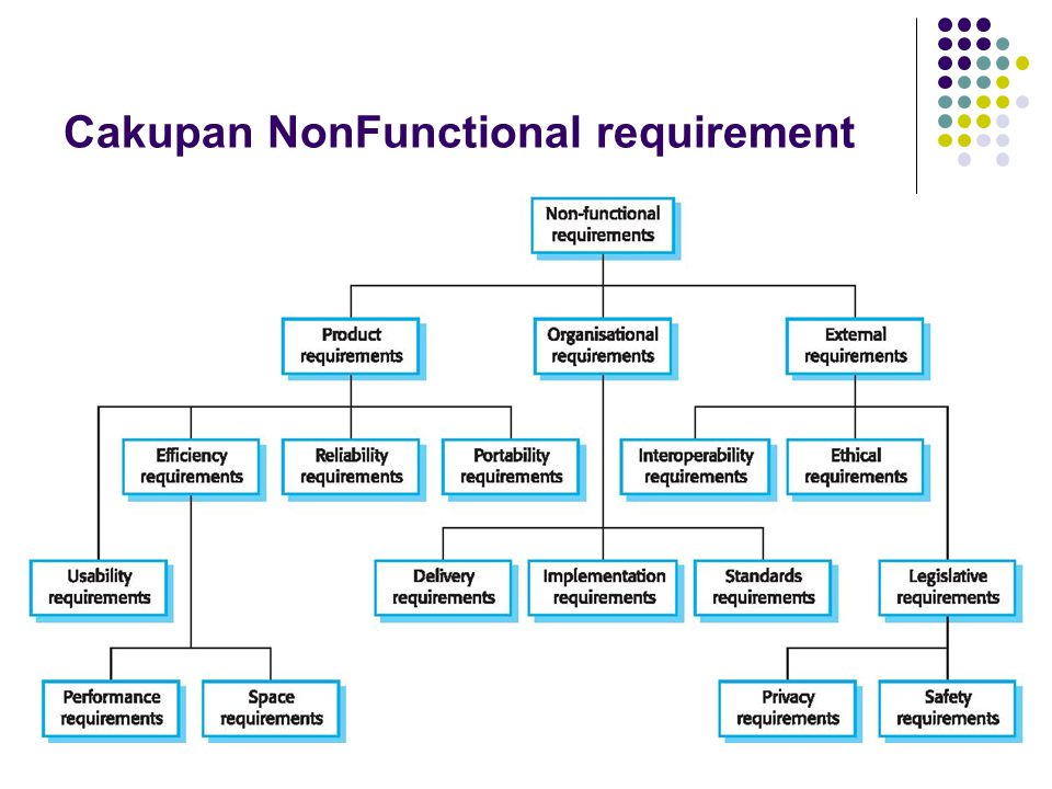 Cakupan Non­Functional requirement