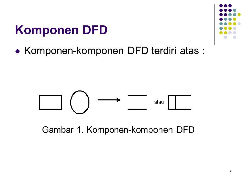 Komponen DFD Komponen-komponen DFD terdiri atas :