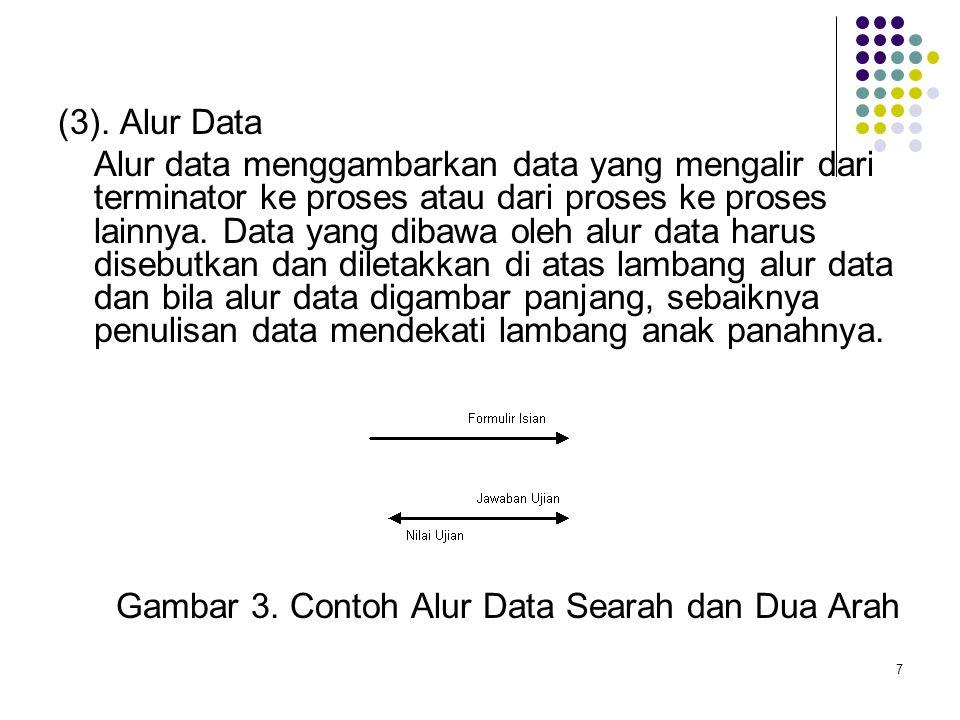(3). Alur Data