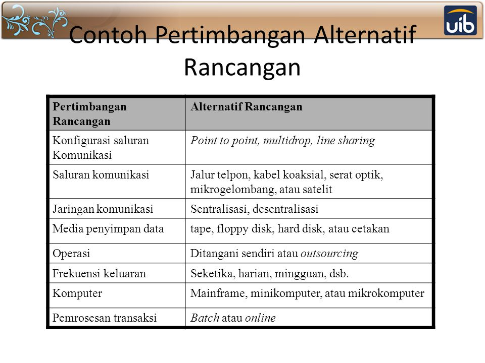 Contoh Pertimbangan Alternatif Rancangan