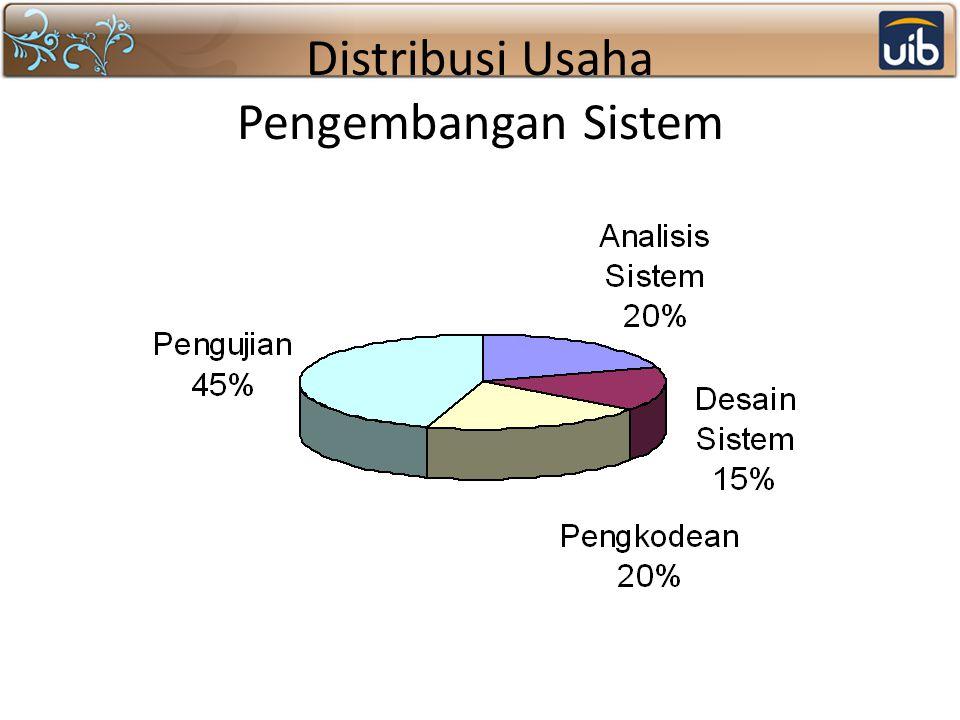 Distribusi Usaha Pengembangan Sistem
