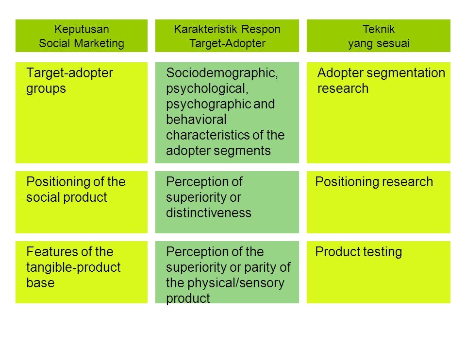 Target-adopter groups