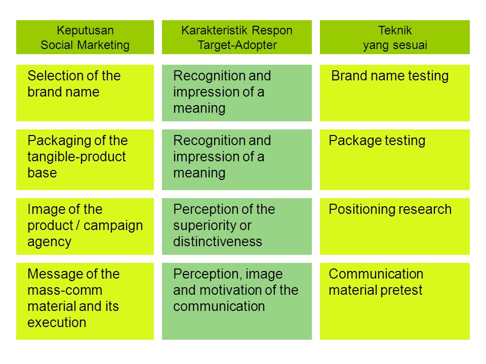 Selection of the brand name Recognition and impression of a meaning