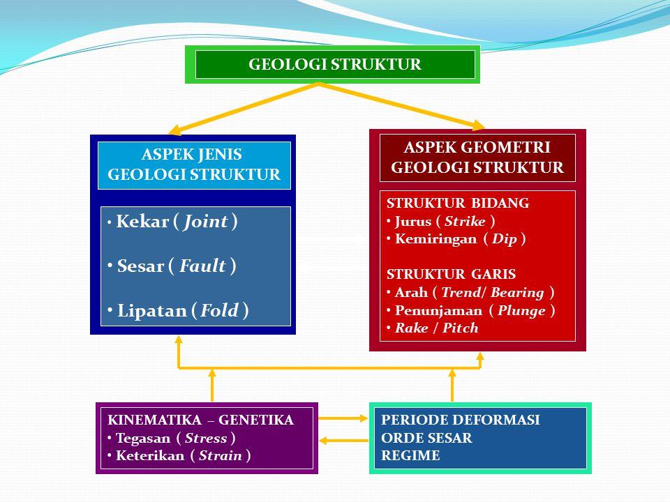 Sesar ( Fault ) Lipatan ( Fold ) GEOLOGI STRUKTUR ASPEK GEOMETRI