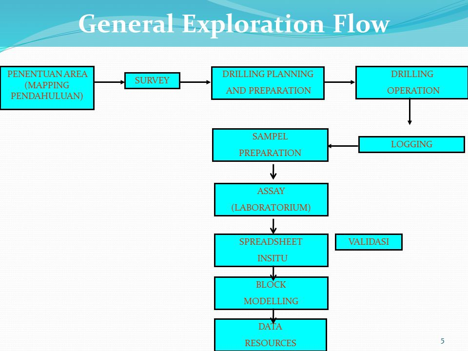 General Exploration Flow