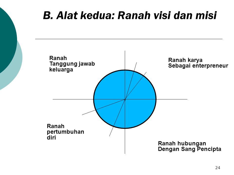B. Alat kedua: Ranah visi dan misi
