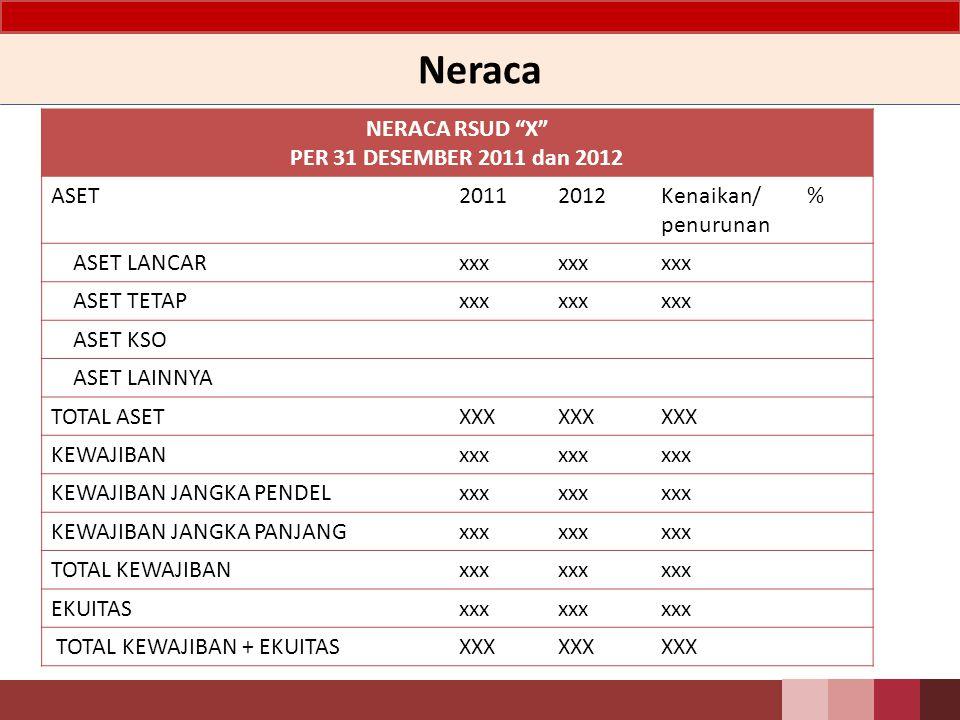 Neraca NERACA RSUD X PER 31 DESEMBER 2011 dan 2012 ASET 2011 2012