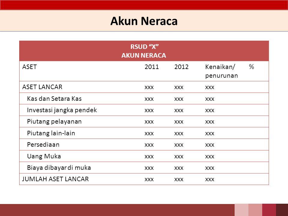 Akun Neraca RSUD X AKUN NERACA ASET 2011 2012 Kenaikan/ penurunan %