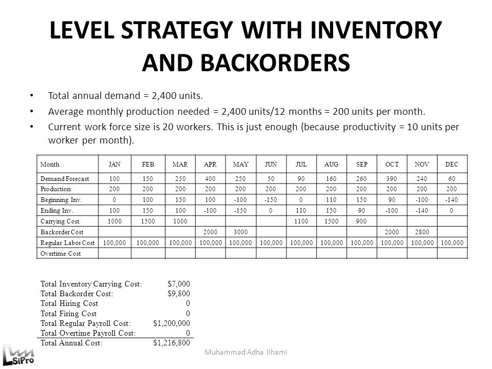 LEVEL STRATEGY WITH INVENTORY AND BACKORDERS