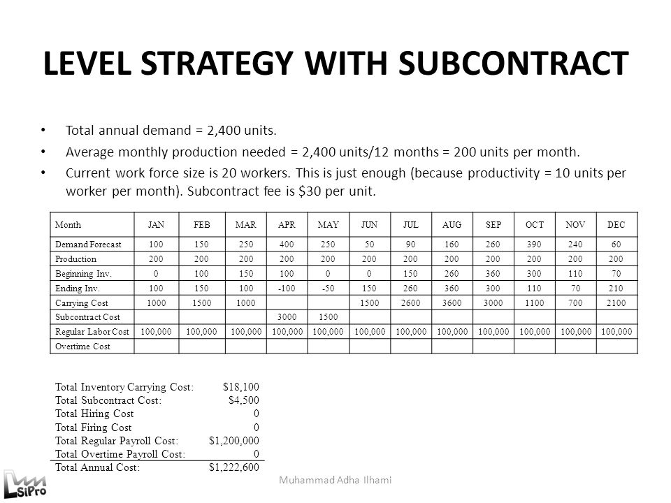 LEVEL STRATEGY WITH SUBCONTRACT