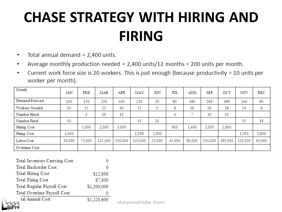 CHASE STRATEGY WITH HIRING AND FIRING