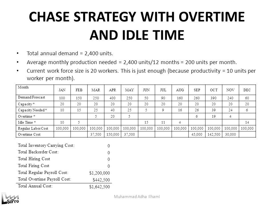CHASE STRATEGY WITH OVERTIME AND IDLE TIME