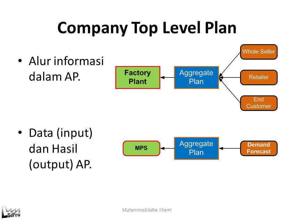 Company Top Level Plan Alur informasi dalam AP.