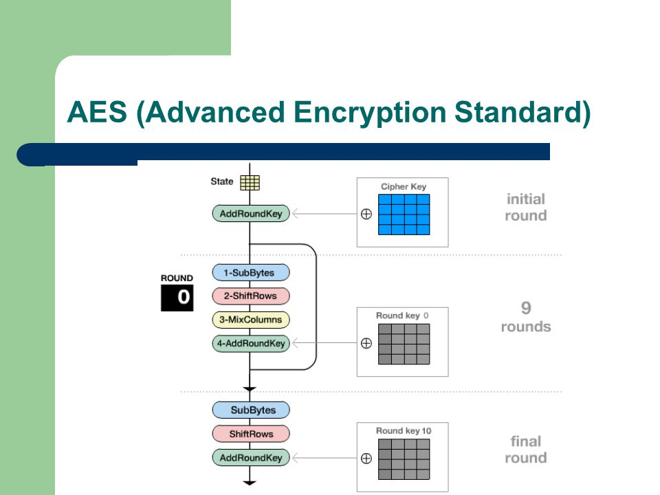 AES (Advanced Encryption Standard)