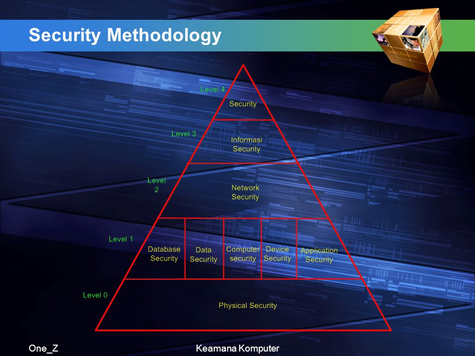 Security Methodology One_Z Keamana Komputer