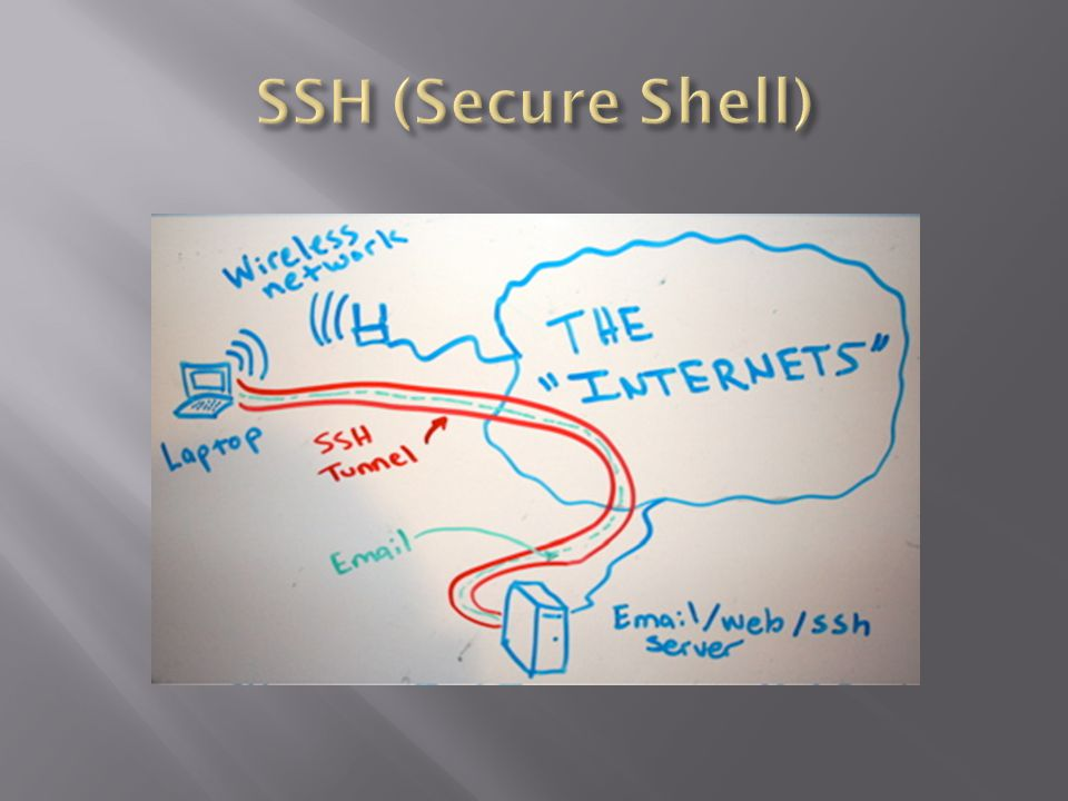 SSH (Secure Shell)