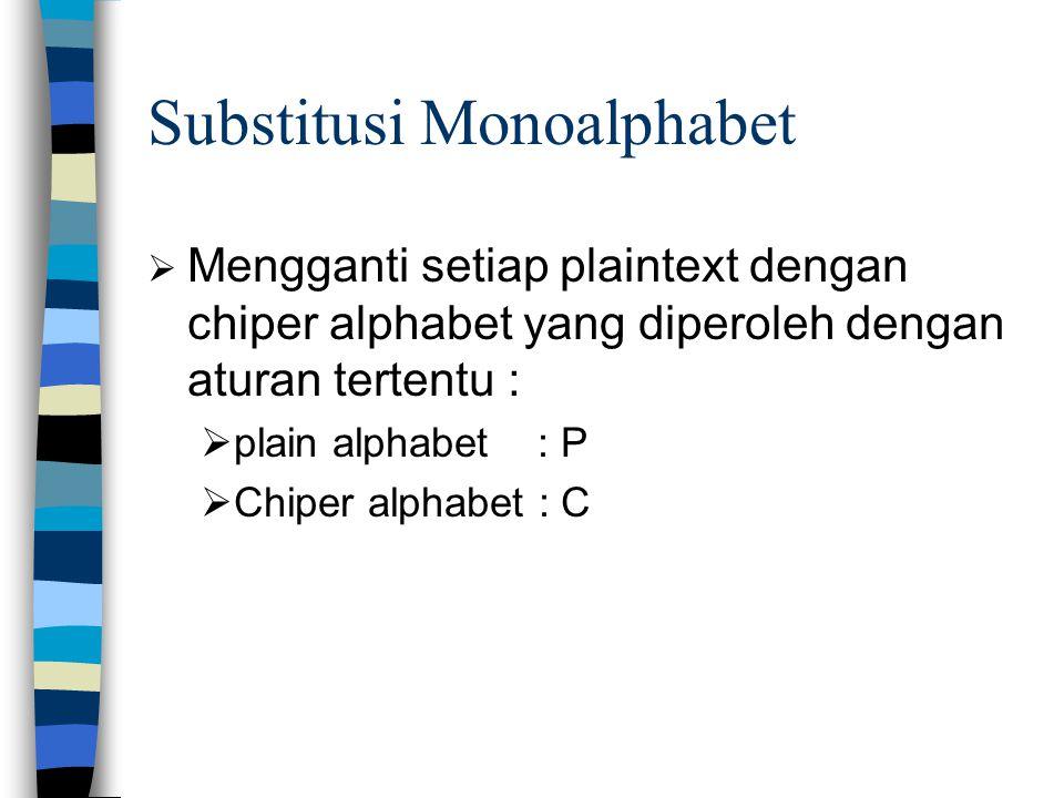 Substitusi Monoalphabet