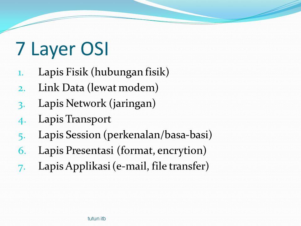7 Layer OSI Lapis Fisik (hubungan fisik) Link Data (lewat modem)