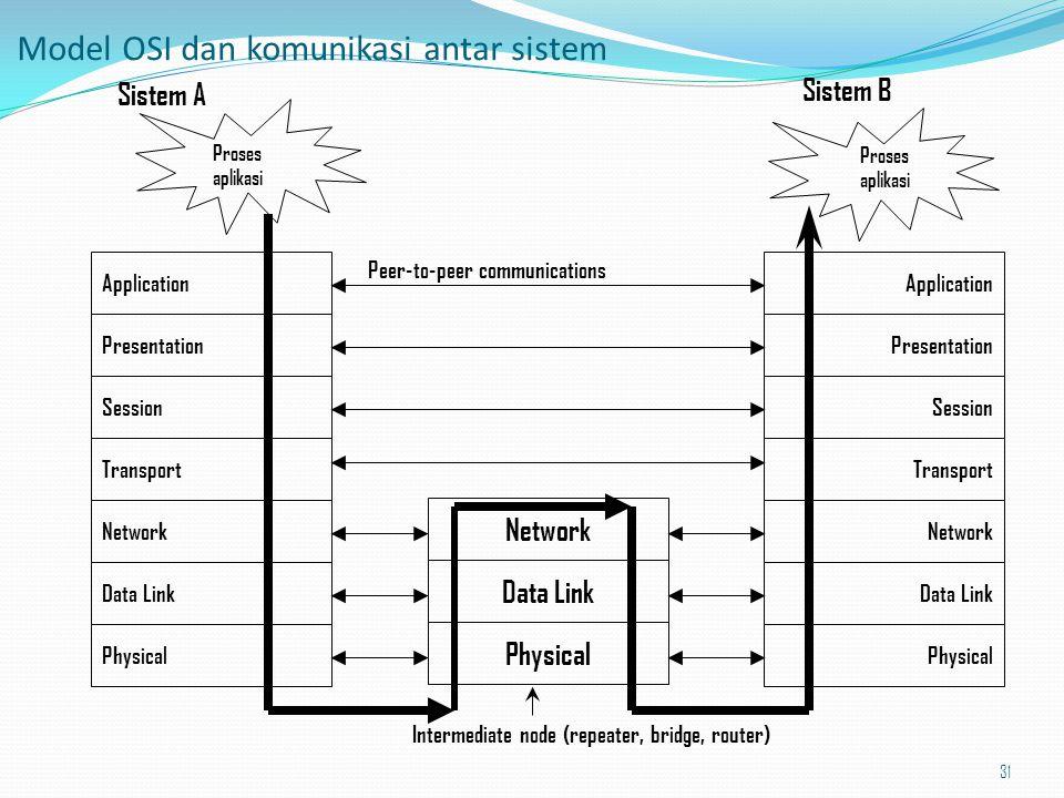 Model OSI dan komunikasi antar sistem