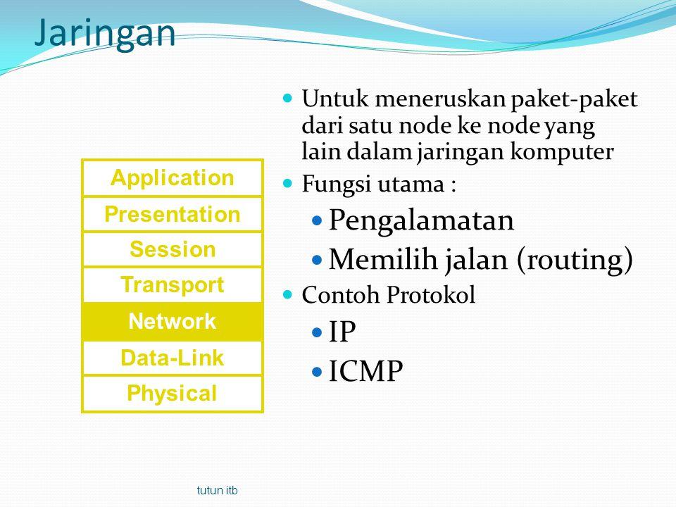 Jaringan Pengalamatan Memilih jalan (routing) IP ICMP