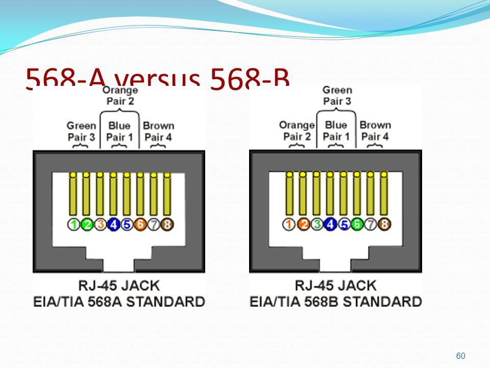 568-A versus 568-B