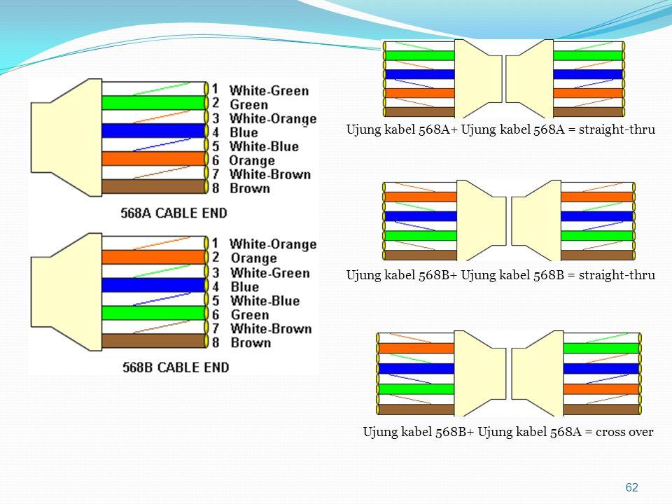 Ujung kabel 568A+ Ujung kabel 568A = straight-thru