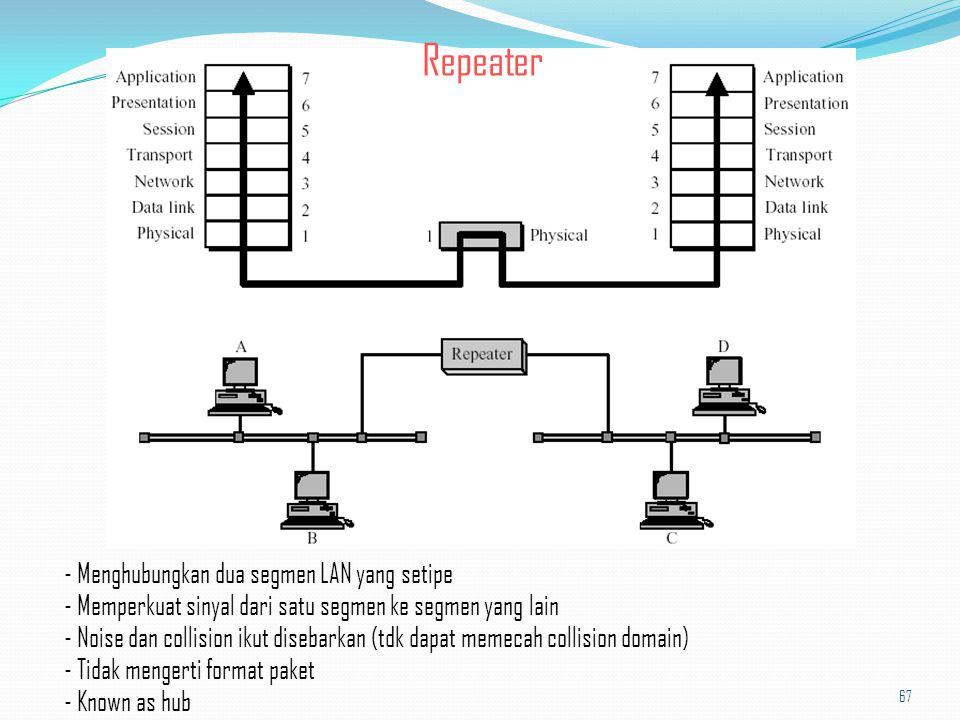Repeater - Menghubungkan dua segmen LAN yang setipe