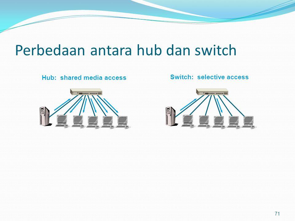 Perbedaan antara hub dan switch