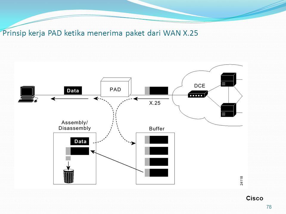 Prinsip kerja PAD ketika menerima paket dari WAN X.25