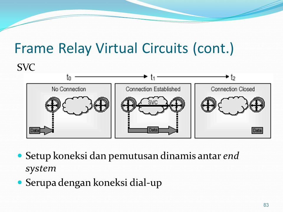 Frame Relay Virtual Circuits (cont.)