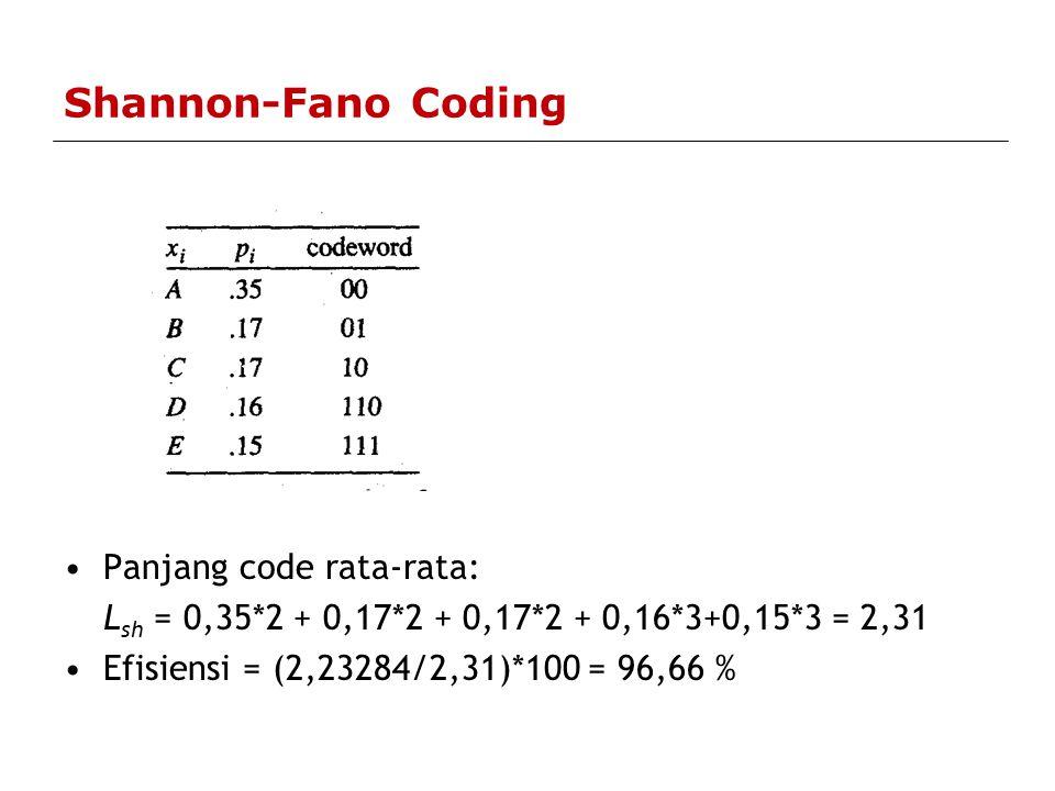 Shannon-Fano Coding Panjang code rata-rata: