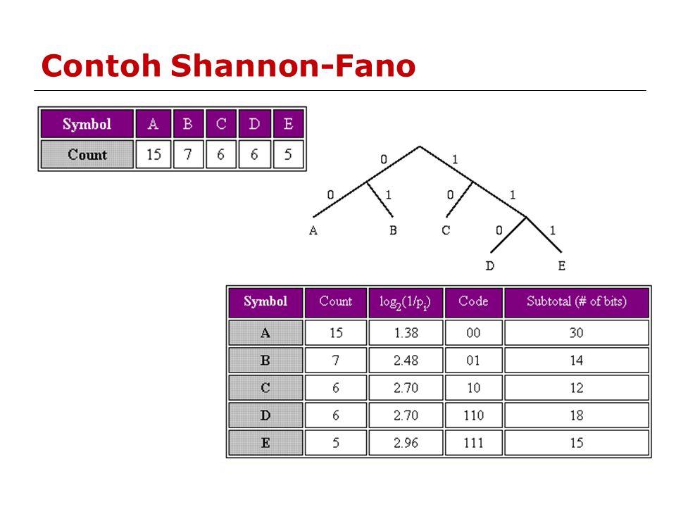 Contoh Shannon-Fano