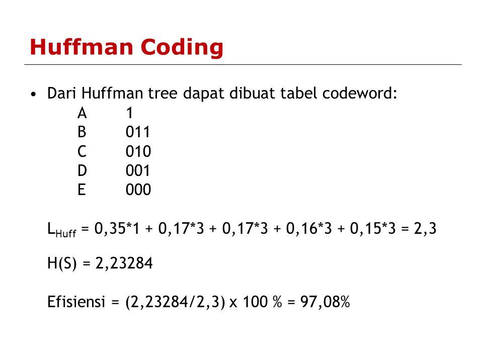 Huffman Coding Dari Huffman tree dapat dibuat tabel codeword: A 1