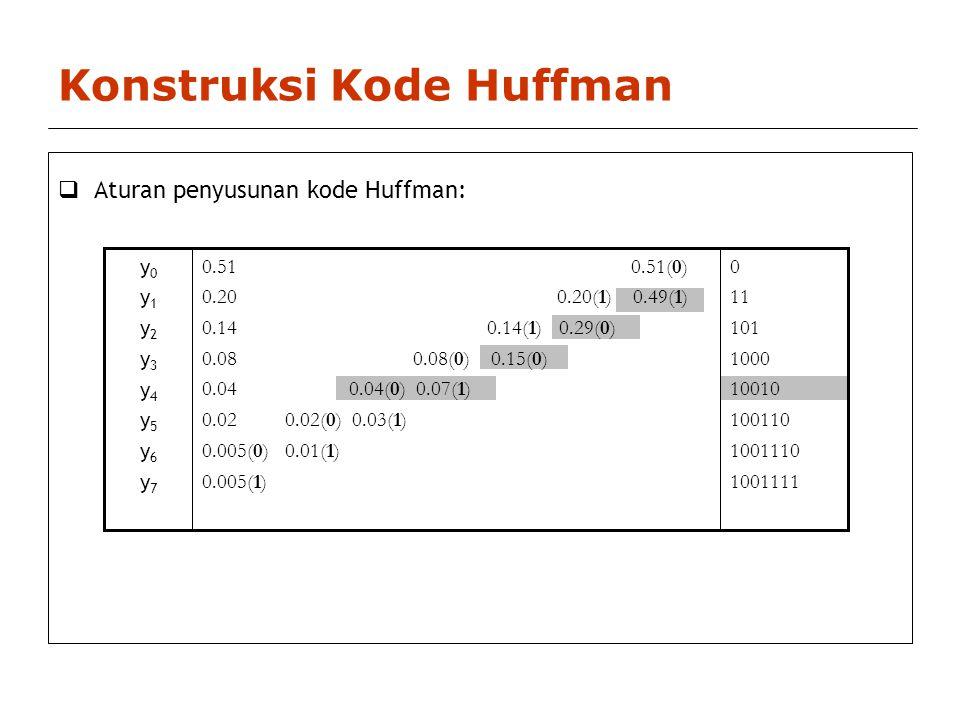 Konstruksi Kode Huffman