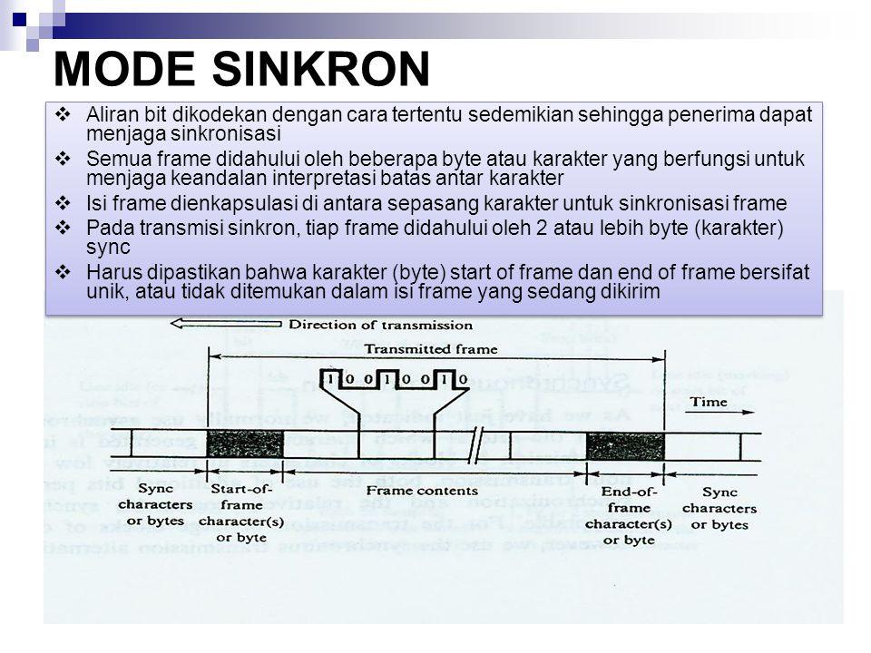 MODE SINKRON Aliran bit dikodekan dengan cara tertentu sedemikian sehingga penerima dapat menjaga sinkronisasi.