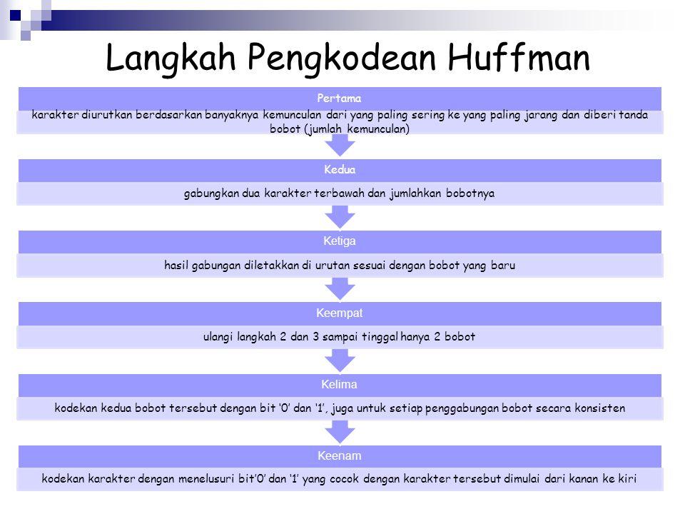Langkah Pengkodean Huffman