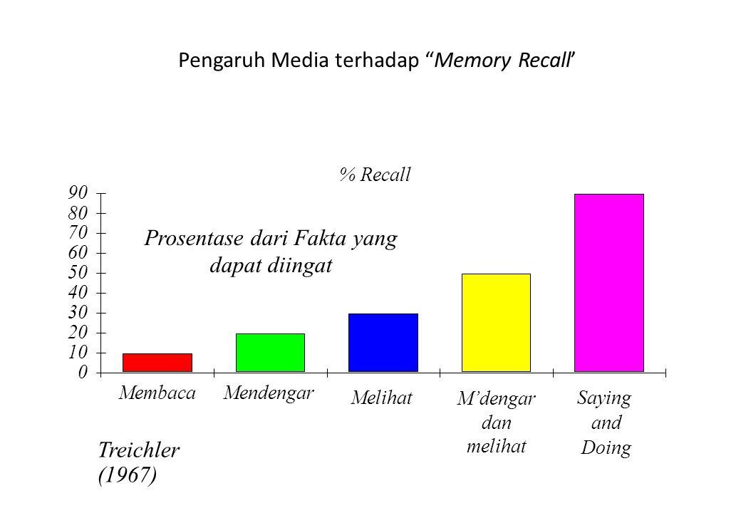 Pengaruh Media terhadap Memory Recall'
