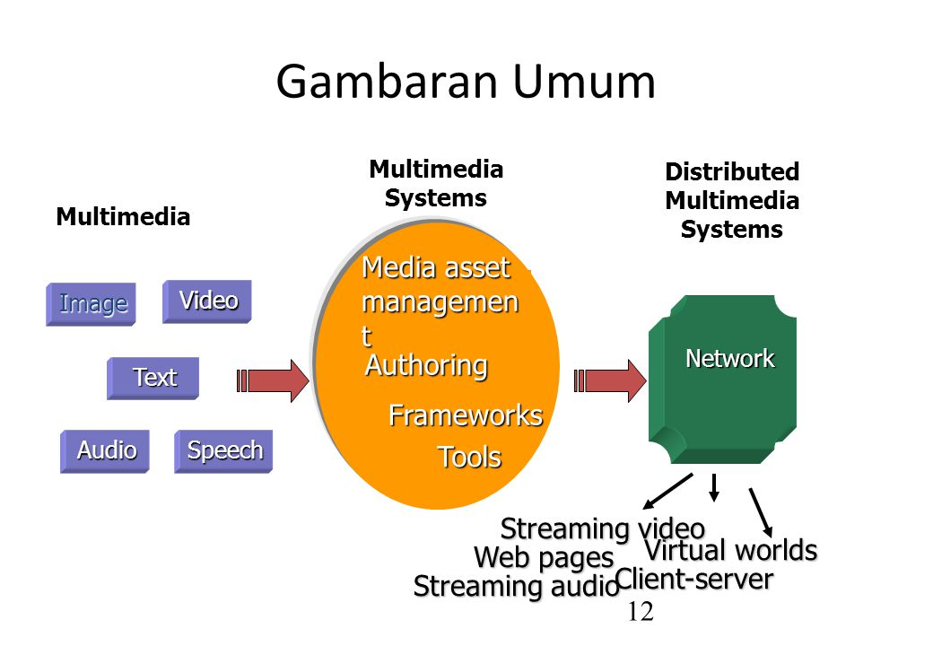 Gambaran Umum Media asset management Authoring Frameworks Tools