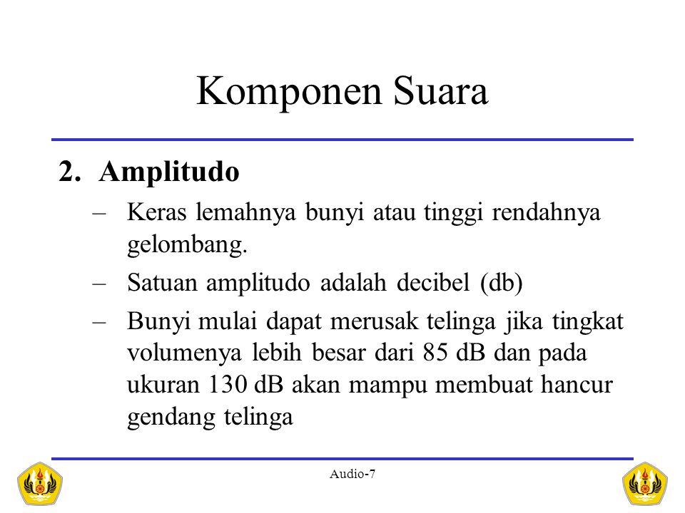 Komponen Suara Amplitudo