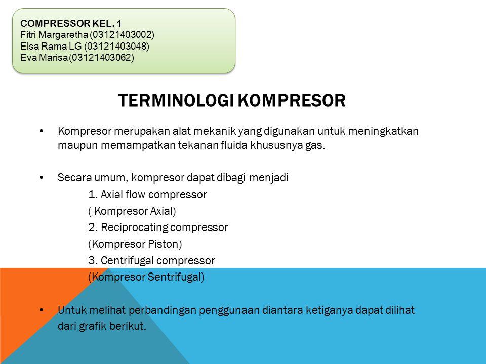 Terminologi Kompresor