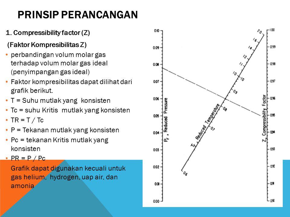 Prinsip Perancangan 1. Compressibility factor (Z)