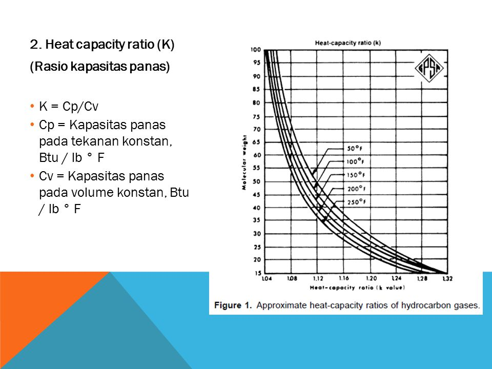 2. Heat capacity ratio (K)